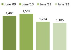 Chart - Children Receiving Subsidy for Child Care - June