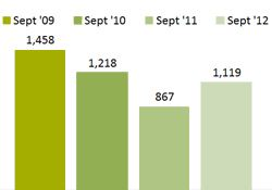 Chart - Children Receiving Subsidy for Child Care - September