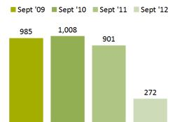 Chart - Families Receiving Ongoing Cash Assistance - September