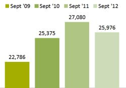 Chart - Individuals Receiving Food Stamps - September