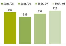 Chart - Families Receiving Ongoing Cash Assitance - September 05-08