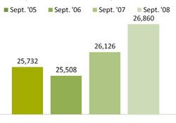 Chart - Individuals Receiving Health Coverage Through Medicaid - September 05-08
