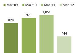 Chart - Families Receiving On-going Cash Assistance - March