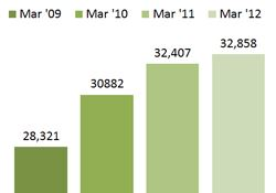 Chart - Individuals Receiving Health Coverage - March