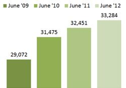 Chart - Individuals REceiving Health Coverage Through Medicaid - June
