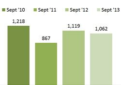 Bar Graph - Children receiving subsidy for Child Care - September