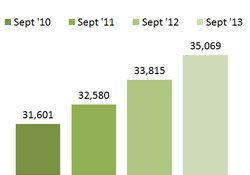 Bar Graph - Individuals Receiving Health Coverage through Medicaid - September
